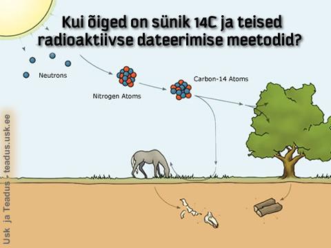 14C.radioaktiivse.dateerimise.eksitus_b